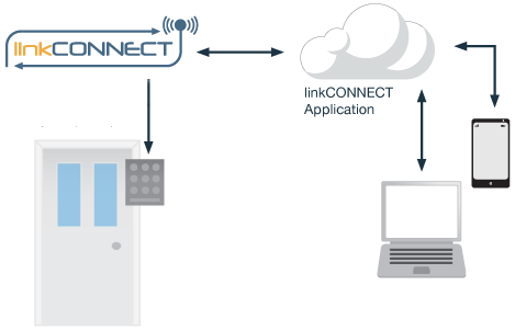 Access Control Application Note