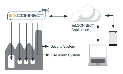 Factory Home and Automation Application Note