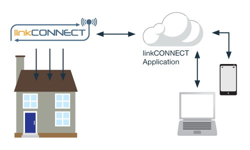 Home Automation Application Note