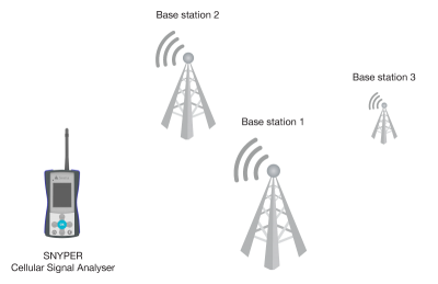 Snyper-LTE Graphyte (EU) detects Cat 1 base-stations!